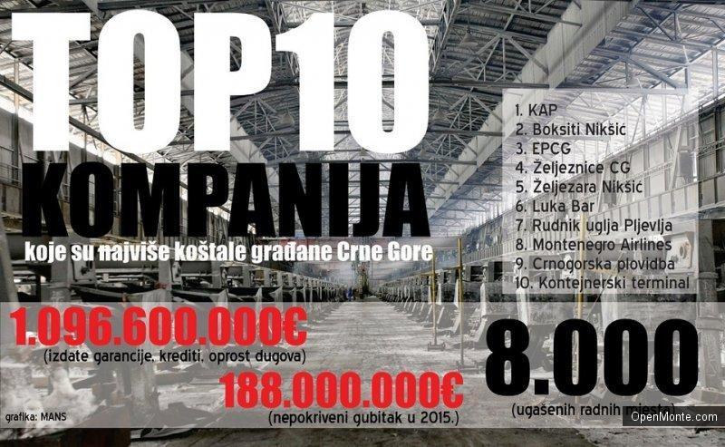Новости Черногории: 10 черногорских предприятий, которые очень дорого обходятся налогоплательщикам