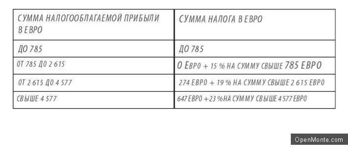 Бизнес в Черногории: налоговая система Черногории (основные положения)