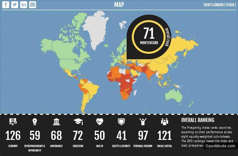 Новости Черногории: Черногория занимает 71 место в мире по процветанию